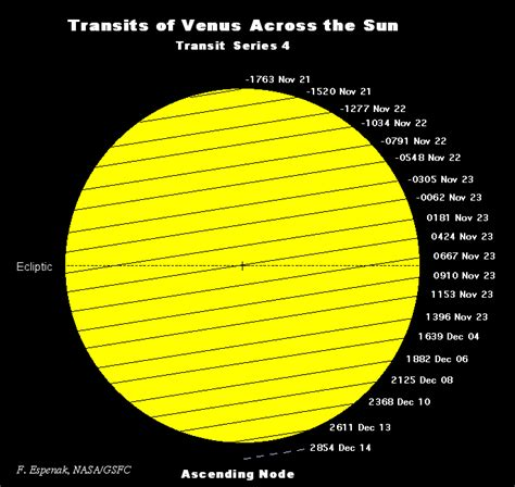 Why Phi?  A Venus Transit Cycle Model  Tallbloke's Talkshop