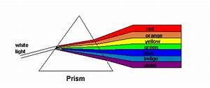 Prism Breaking Up The Shine  Into A Rainbow  But
