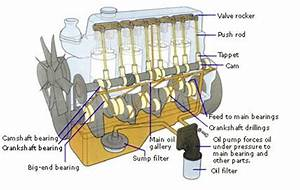 Ford Engine Oiling System Diagram : i took my 2001 sunfire to the store and on the way home ~ A.2002-acura-tl-radio.info Haus und Dekorationen