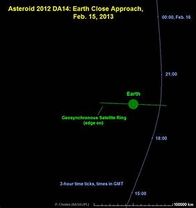 Q & A and Video Animations from NASA on Asteroid 2012 DA14 ...