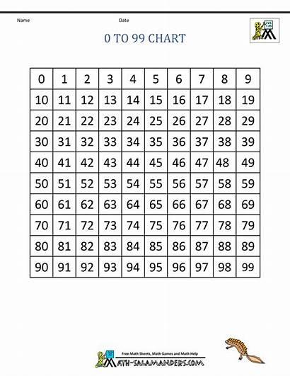 Math Chart Basic Facts Numbers Printable Charts