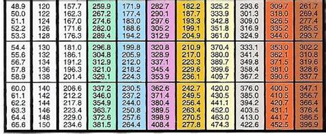 printable pt chart printable  degree