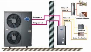 Split Type Dc Inverter Heat Pump Factory