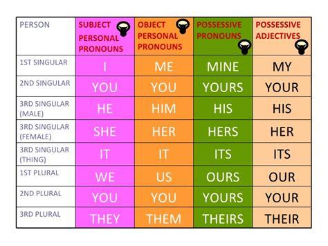 Personal Pronouns, Possessive Pronouns And Possessive Adjectives