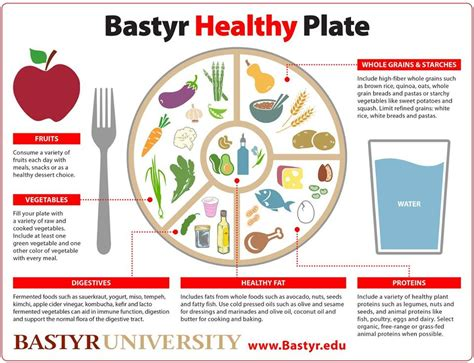 Diagram Of Healthy Plate by Here S A Well Balanced Healthy Plate Guide Thanks Bastyr