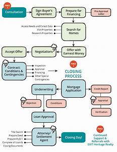 Process Of Buying A Home Diagram