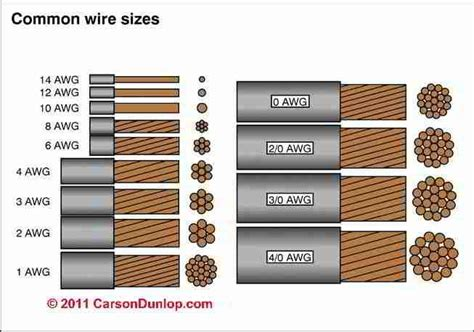 Image Result For Electrical Wire Size Chart