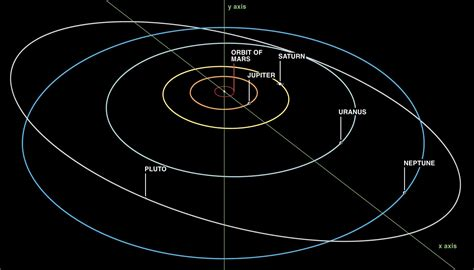 Solar System Orbits To Scale (page 2) - Pics about space