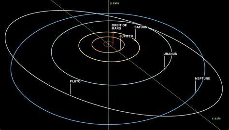Bucksfanian Planetary Rulers