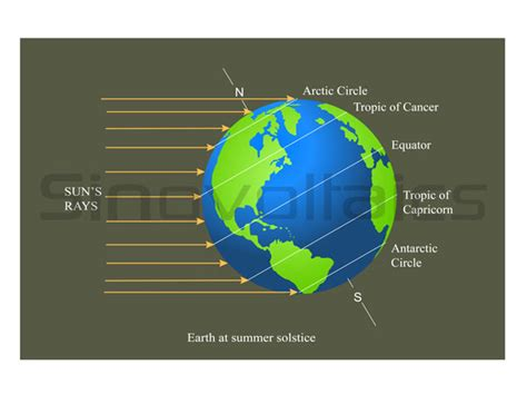 Солнечная инсоляция справочные таблицы