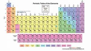 Periodic table with atomic number, atomic mass, element ...