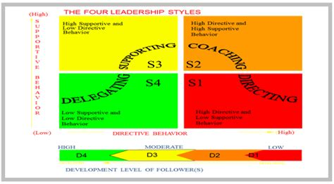 situational leadership meaning  concept