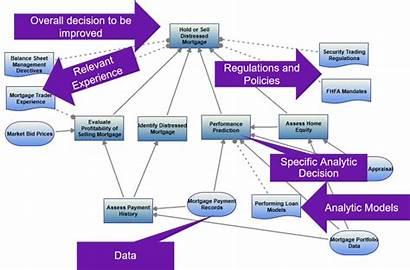 Decision Modeling Science Data Example Crisp Dm