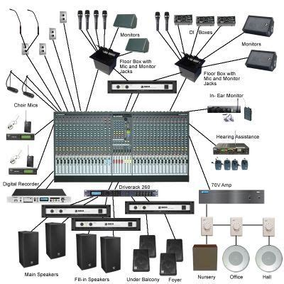 11 best conection diagram images on