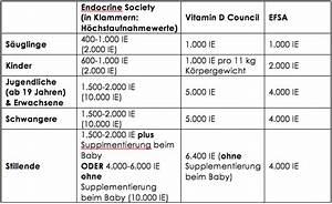 Vitamin D Dosis Berechnen : vitamin d f r die vegane oder vegetarische familie ~ Themetempest.com Abrechnung
