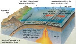 pictures animations and movies seafloor spreading dem