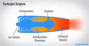 Fighter Jet Engine Simple Diagram  U2022 Downloaddescargar Com
