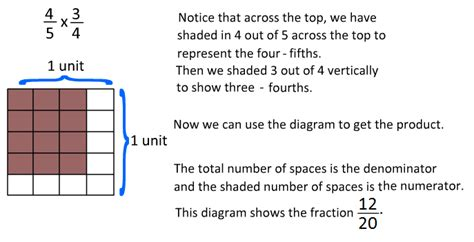Multiplying Fractions Using Models Worksheet  Free Equivalent Fractions Worksheets With Visual