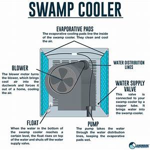 How Does A Swamp Cooler Work