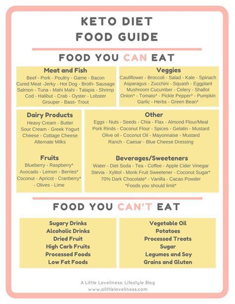 keto diet food guide metabolic diet fast metabolism