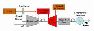 Gas Turbine Power Plant Fig 2  T