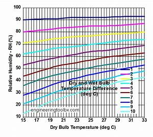 Bulb Temperature In Psychrometric Chart Air Humidity Measured By Dry And Bulb Temperature