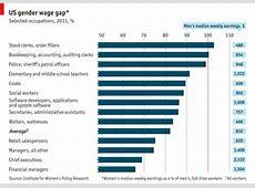 America's gender wage gap Focus