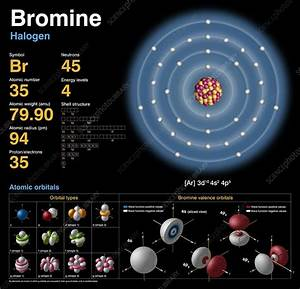 Bromine  Atomic Structure - Stock Image C018  3716