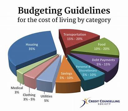 Budgeting Guidelines Budget Expenses Money Much Living