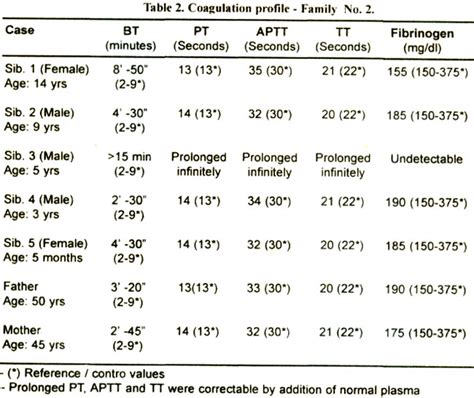 prothrombin time lab values effects of afib