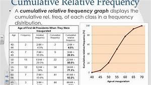 Percentiles, Cumulative Relative Frequency, & Z Scores ...