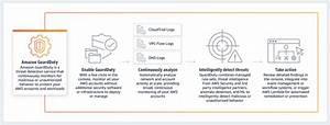 Architecture Diagram In Data Guard