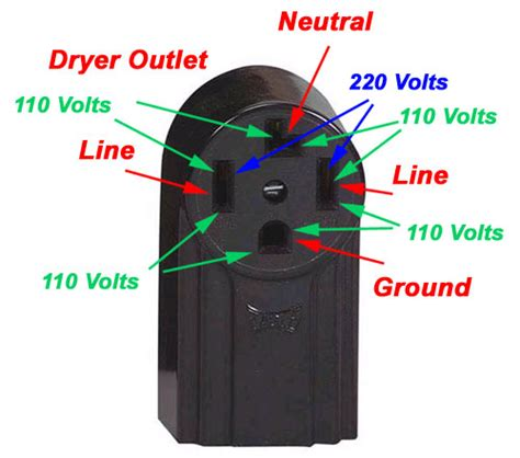 Electric Dryer Receptacle Wiring Diagram by Electric Dryer Outlets