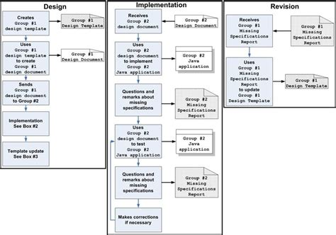 Ieee1016 Software Design Specification Template