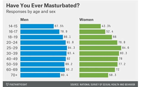 How Often Do Men Age 40 Masturbate Quora