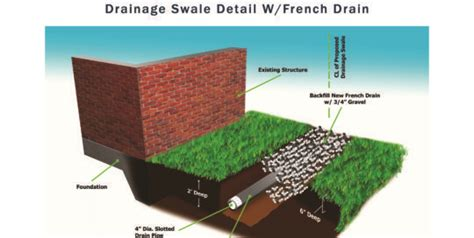 drainage swale detail  french drain archives