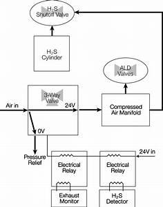 Interlock Schematic  All Valves Are Normally Closed  Relay