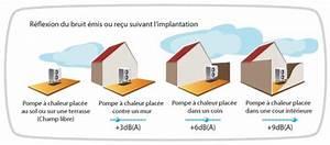 Reglementation Climatisation Voisinage : installation climatisation gainable reglementation pompes ~ Premium-room.com Idées de Décoration