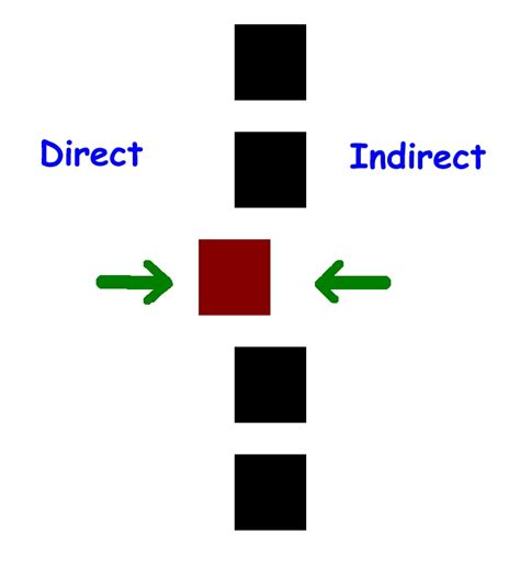 Direct And Indirect Technique Are Two Different Approaches To Treating Bodies Does Your