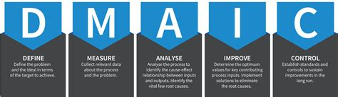 5 Why Dmaic Tools Five Step Process Improvement With Dmaic
