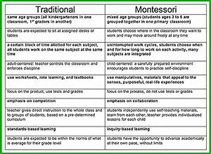 Montessori vs. traditional — Gibbons Park Montessori School