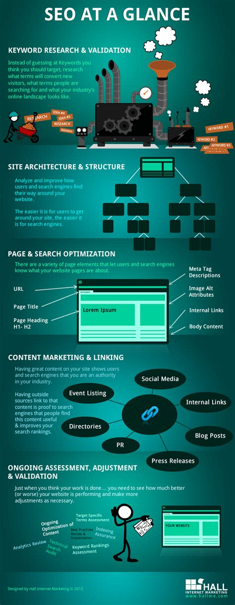 seo what is it seo at a glance infographics