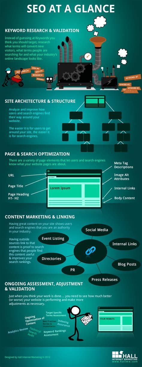 Seo Web Marketing by Seo At A Glance Infographics
