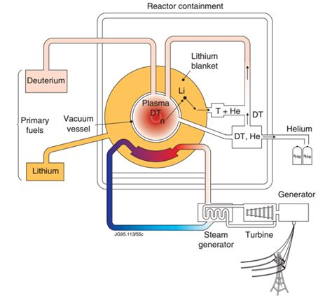 Here Why Take Decades Master Nuclear Fusion