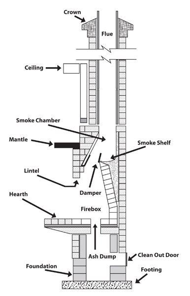 Masonry Chimneys   Armour Chimney ServiceArmour Chimney
