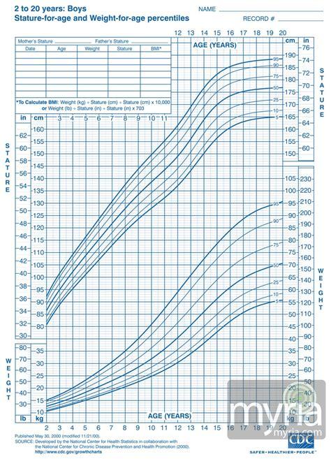 Pediatric Height Weight Chart Berry Blog