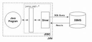 Java   Jdbc   Oracle  Notes