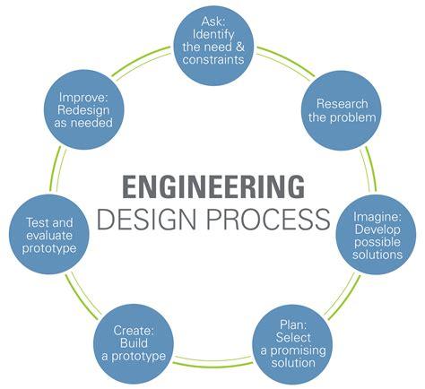 engineering design process engineering design process www teachengineering org