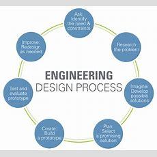 Engineering Design Process Wwwteachengineeringorg
