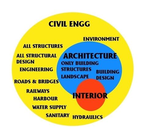 What Is The Difference Between Architects And Civil